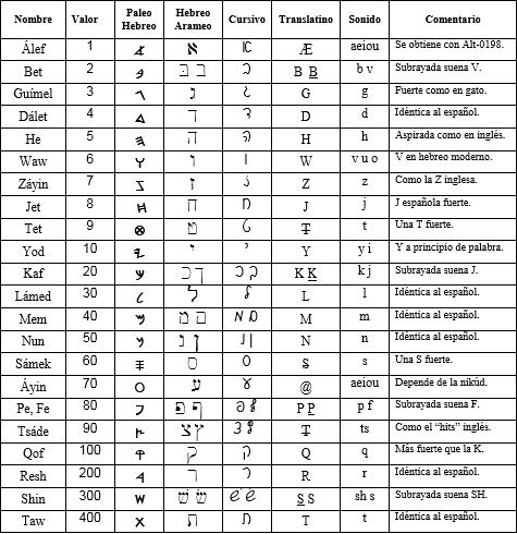 Abedeciario Hebreo