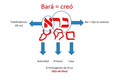 Bara - Genesis 1