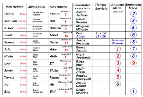 1 calendario biblico