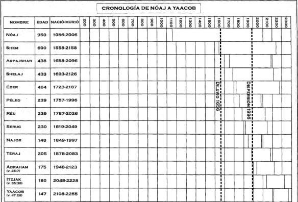 cronologia de Noé y Jacob