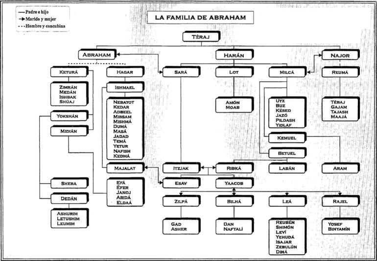 La familia de Abraham