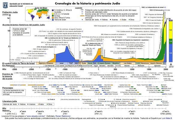 Cronologia_Judio.jpg