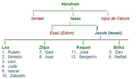 descendientes Abraham.jpg