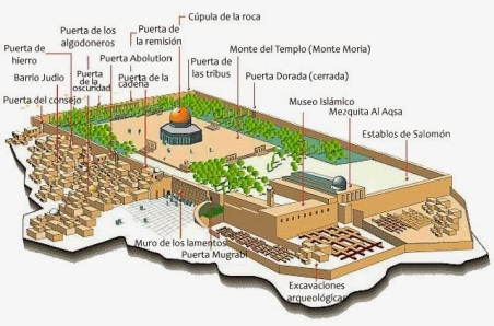 Esquema-Monte-del-Templo.jpg