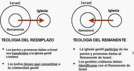 teologia-reemplazo-amor-dios-alianzas_2_2114271.jpg